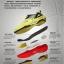 รองเท้าเเบดมินตัน Gel Support รุ่น 3618 thumbnail 9